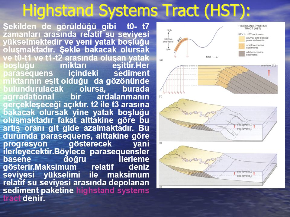 Highstand Systems Tract (HST):