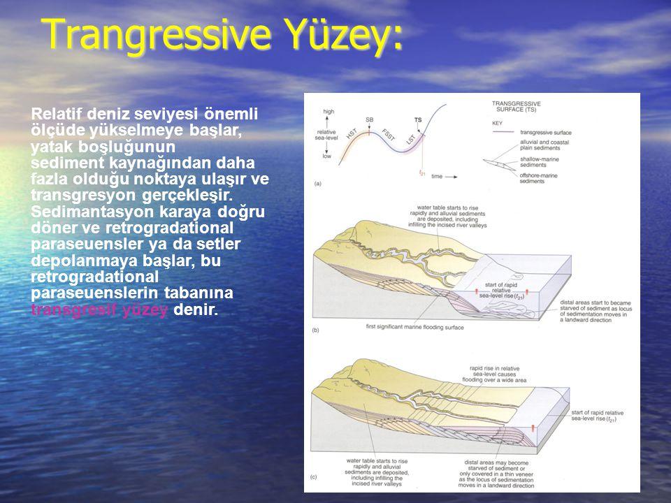 Trangressive Yüzey: Relatif deniz seviyesi önemli ölçüde yükselmeye başlar, yatak boşluğunun.