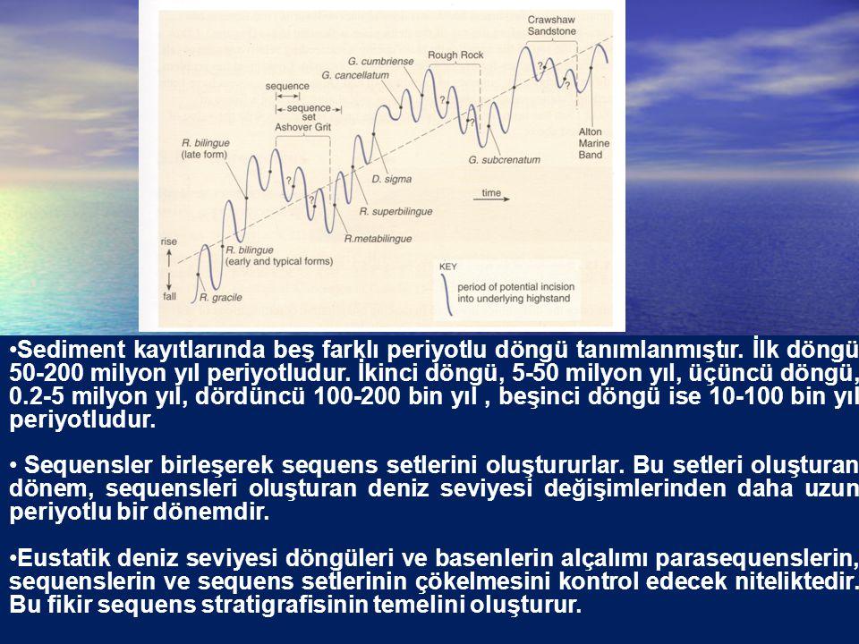Sediment kayıtlarında beş farklı periyotlu döngü tanımlanmıştır