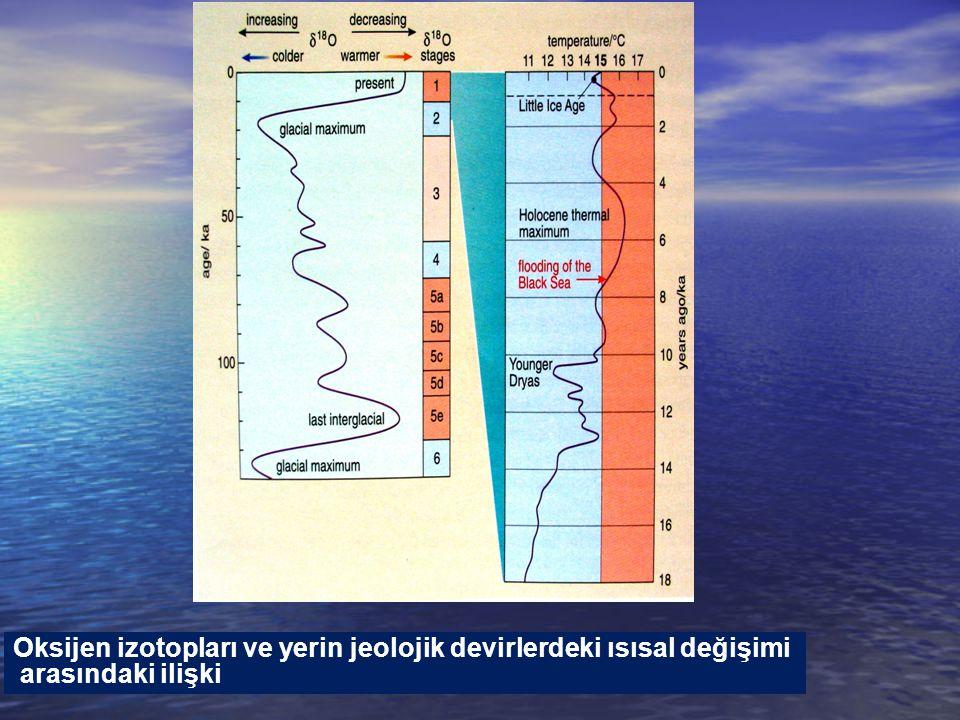 Oksijen izotopları ve yerin jeolojik devirlerdeki ısısal değişimi