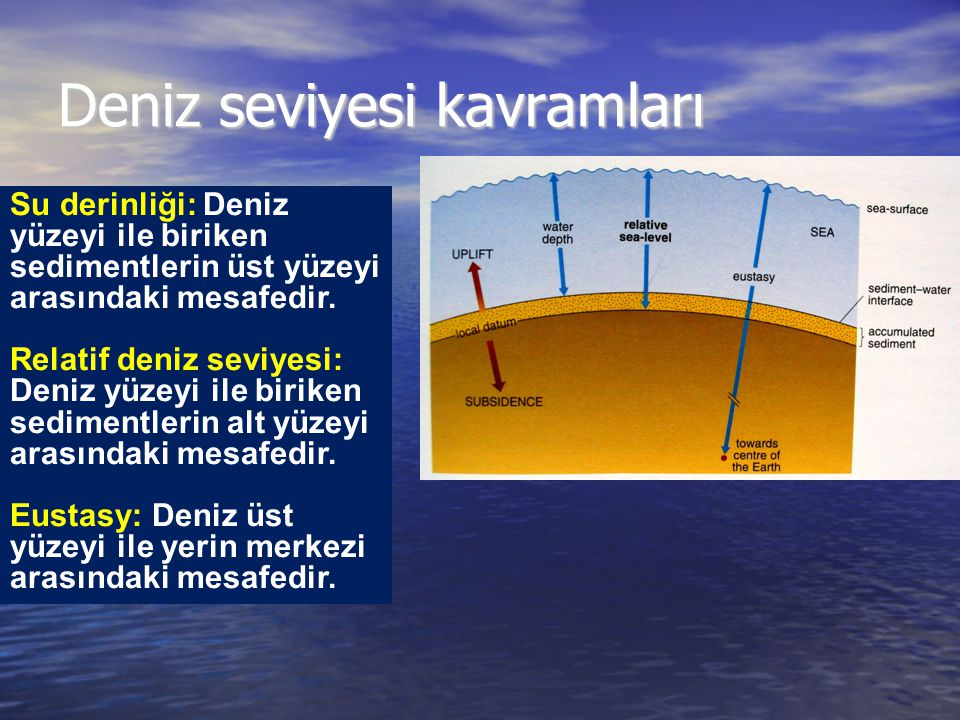 Deniz seviyesi kavramları