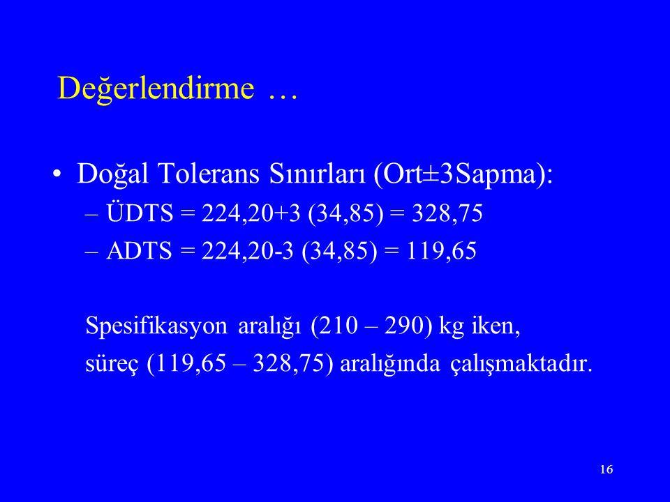 Değerlendirme … Doğal Tolerans Sınırları (Ort±3Sapma):