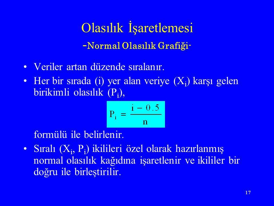 Olasılık İşaretlemesi -Normal Olasılık Grafiği-