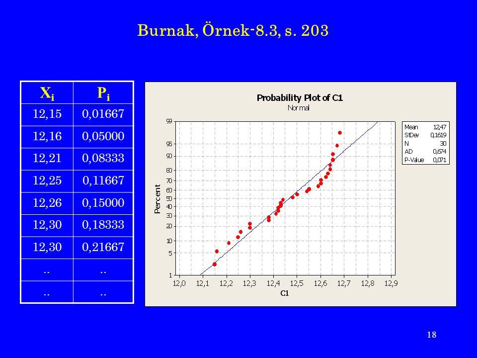 Burnak, Örnek-8.3, s. 203 Xi. Pi. 12,15. 0,01667. 12,16. 0,05000. 12,21. 0,08333. 12,25. 0,11667.