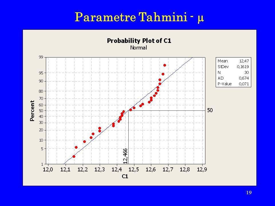 Parametre Tahmini - µ