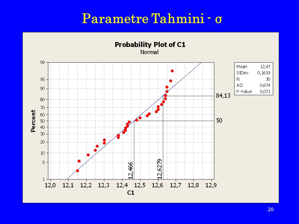 Parametre Tahmini - σ