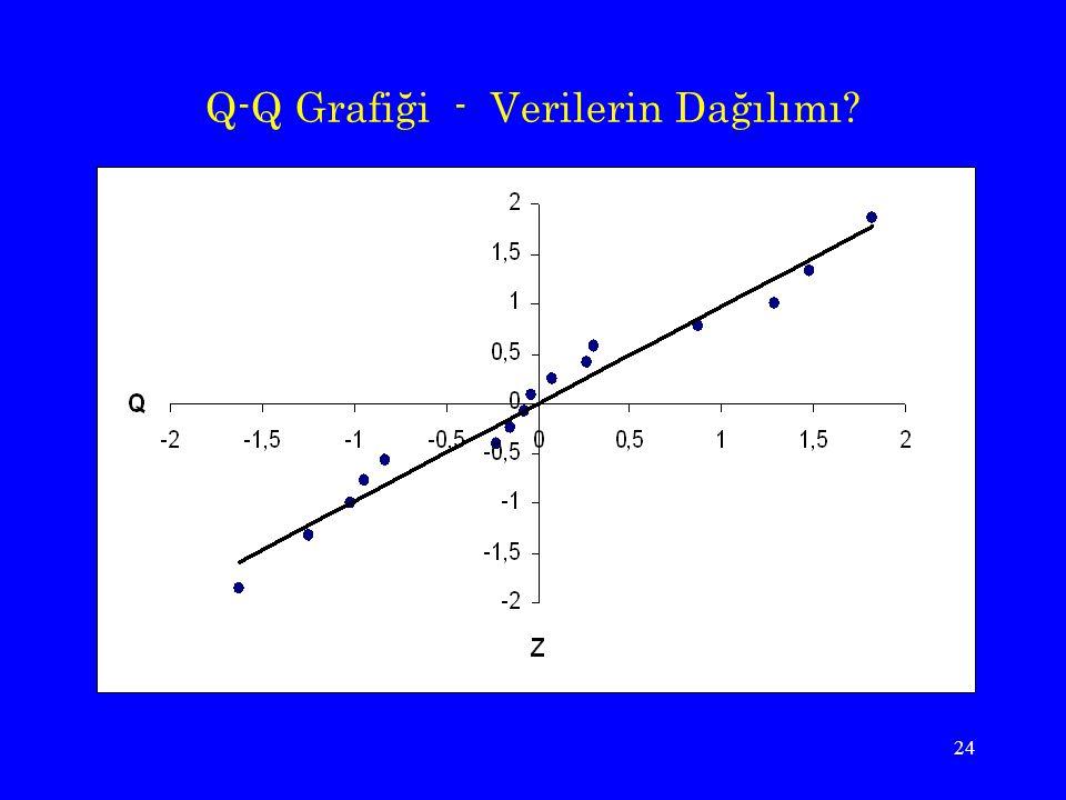 Q-Q Grafiği - Verilerin Dağılımı