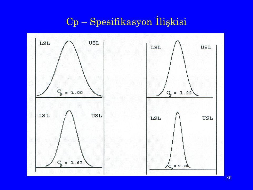 Cp – Spesifikasyon İlişkisi