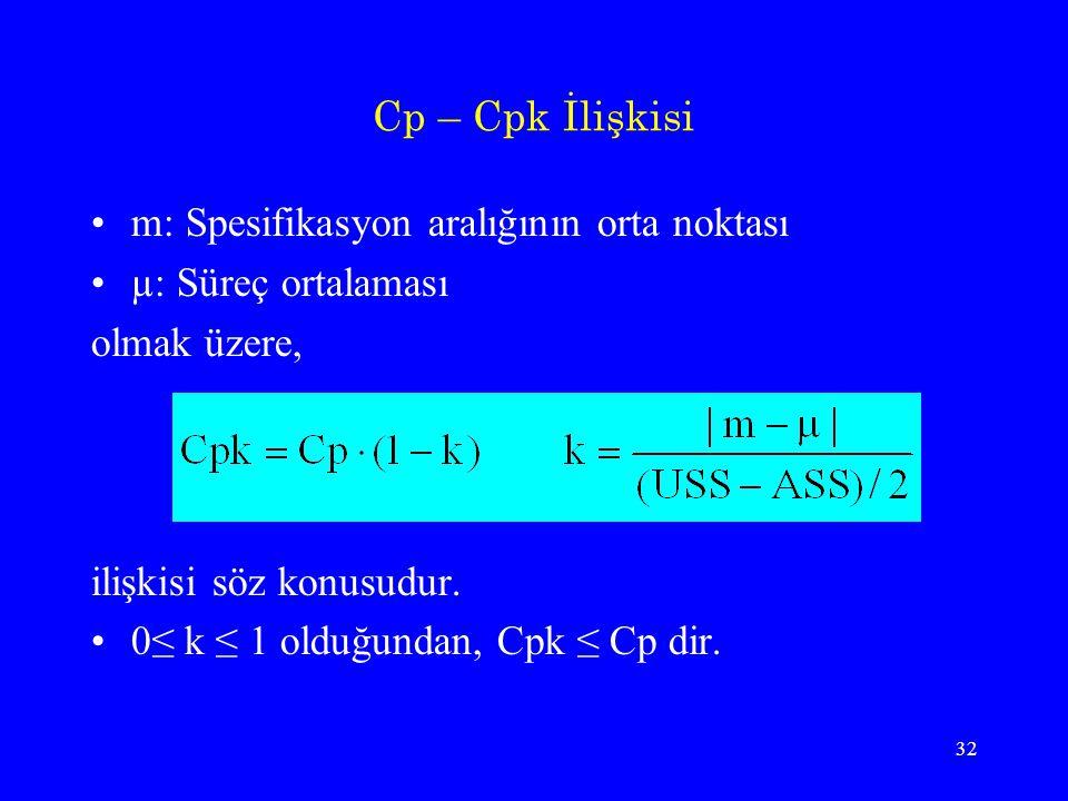 Cp – Cpk İlişkisi m: Spesifikasyon aralığının orta noktası. µ: Süreç ortalaması. olmak üzere, ilişkisi söz konusudur.