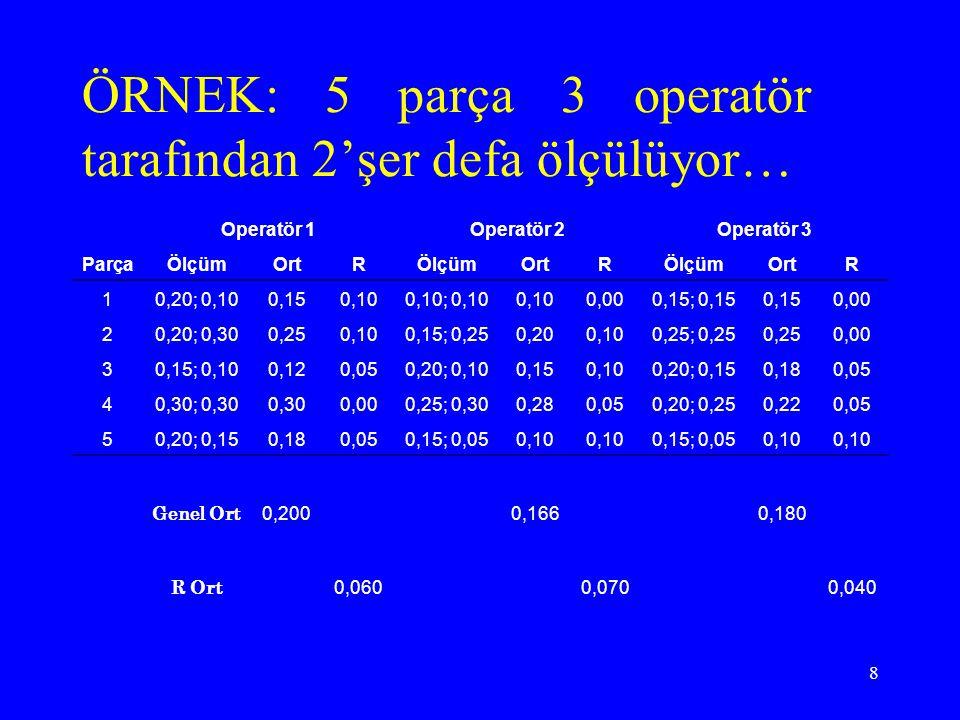 ÖRNEK: 5 parça 3 operatör tarafından 2'şer defa ölçülüyor…