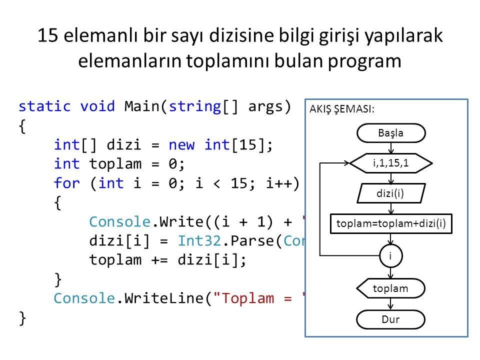 toplam=toplam+dizi(i)