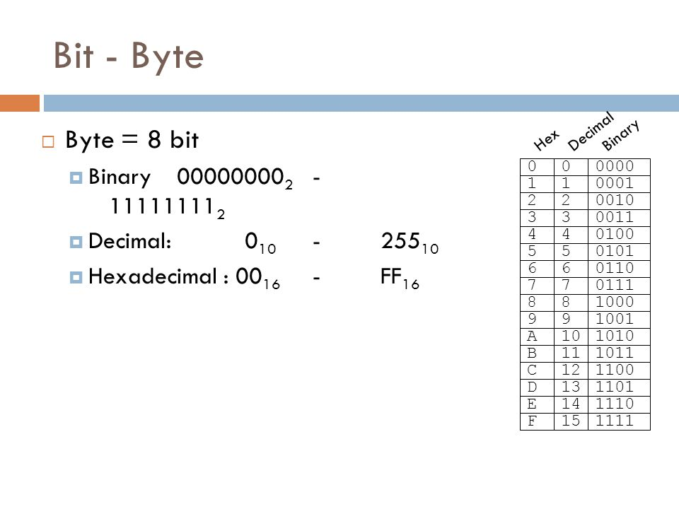 Bit - Byte Byte = 8 bit Binary 000000002 - 111111112