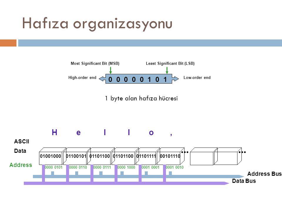 Hafıza organizasyonu ... ... H e l l o , 0 0 0 0 0 1 0 1