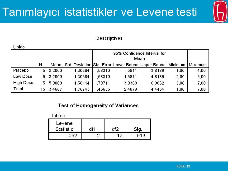 Tanımlayıcı istatistikler ve Levene testi