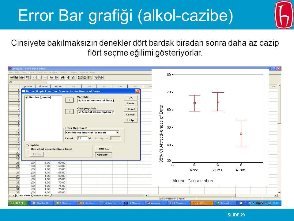 Error Bar grafiği (alkol-cazibe)