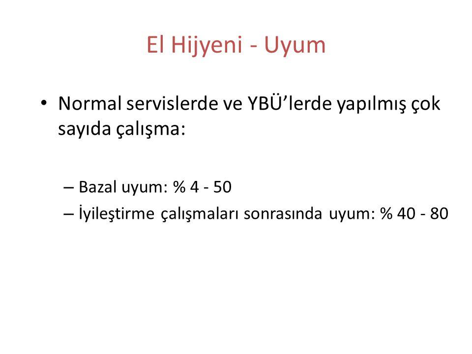 El Hijyeni - Uyum Normal servislerde ve YBÜ'lerde yapılmış çok sayıda çalışma: Bazal uyum: % 4 - 50.