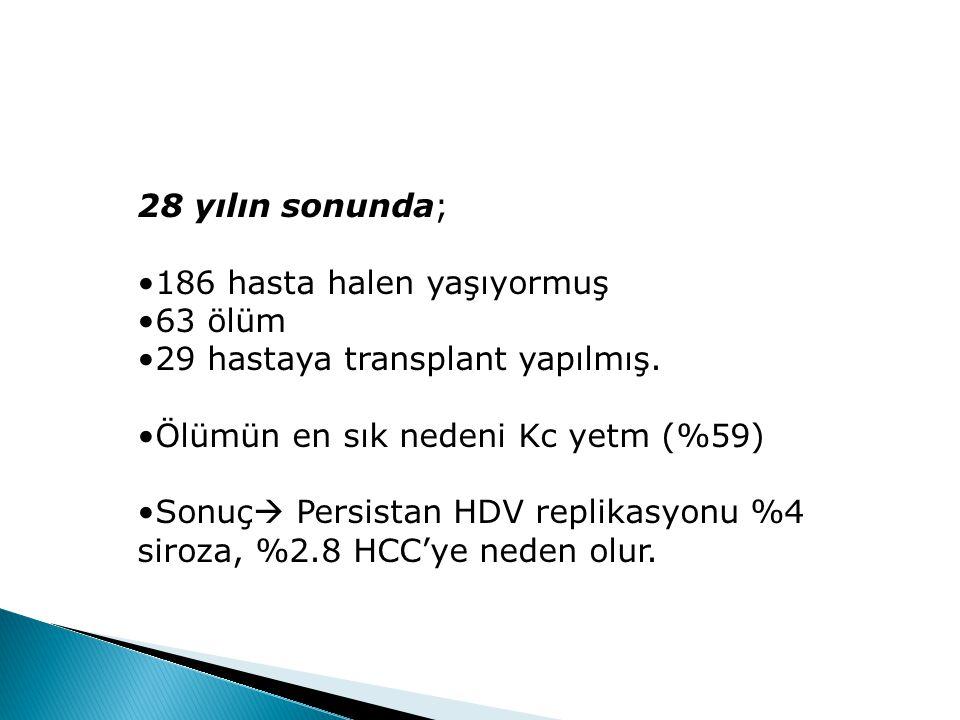 28 yılın sonunda; 186 hasta halen yaşıyormuş. 63 ölüm. 29 hastaya transplant yapılmış. Ölümün en sık nedeni Kc yetm (%59)