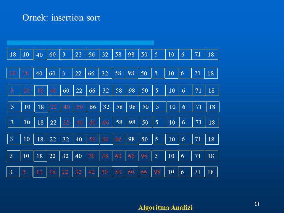 Ornek: insertion sort Algoritma Analizi 18 10 40 60 3 22 66 32 58 98