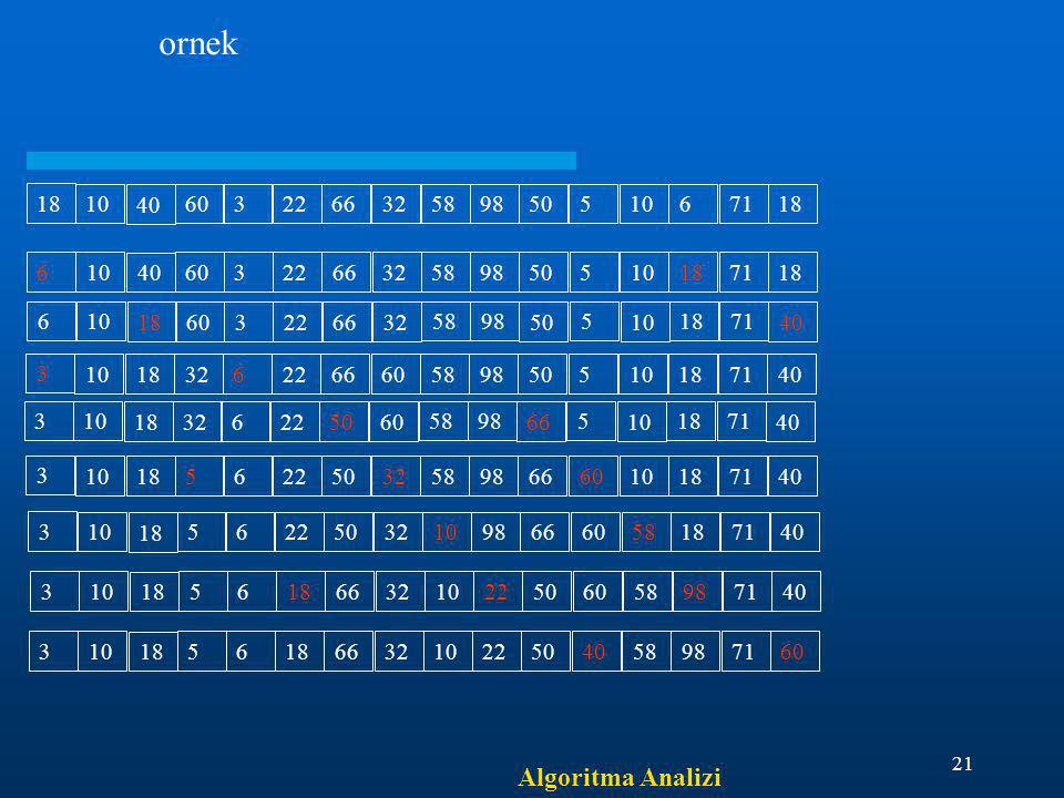 ornek Algoritma Analizi 18 10 40 60 3 22 66 32 58 98 50 5 6 71 6 10 40