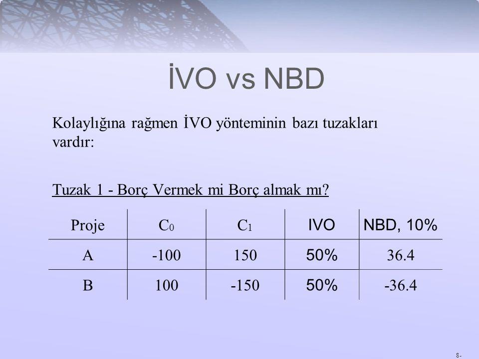 İVO vs NBD Kolaylığına rağmen İVO yönteminin bazı tuzakları vardır: