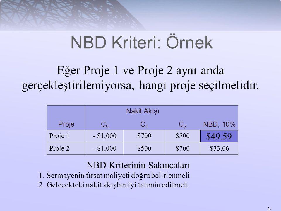 NBD Kriterinin Sakıncaları