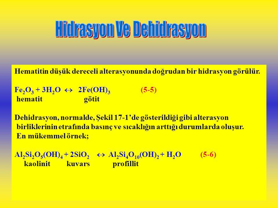 Hidrasyon Ve Dehidrasyon