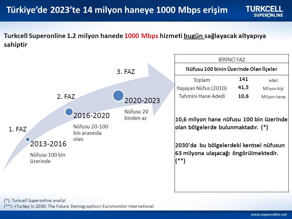 Türkiye'de 2023'te 14 milyon haneye 1000 Mbps erişim