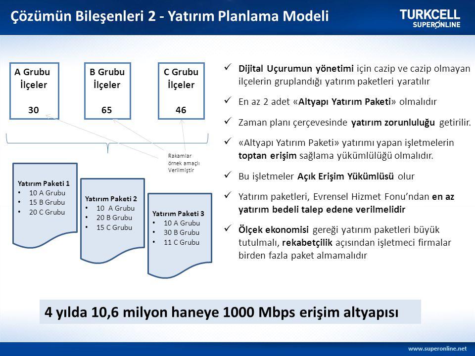 Çözümün Bileşenleri 2 - Yatırım Planlama Modeli