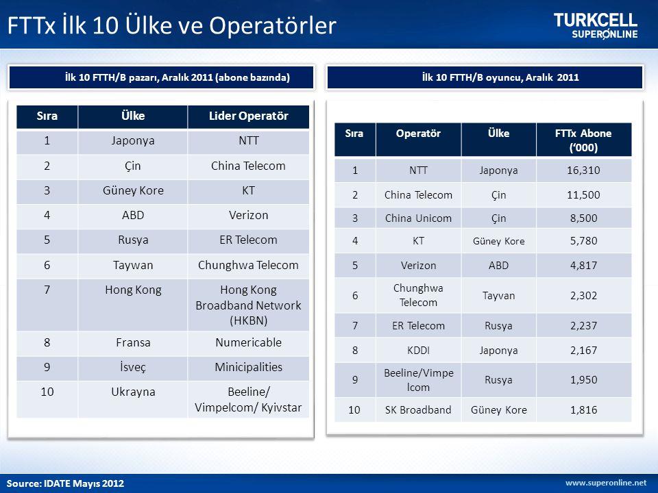 FTTx İlk 10 Ülke ve Operatörler
