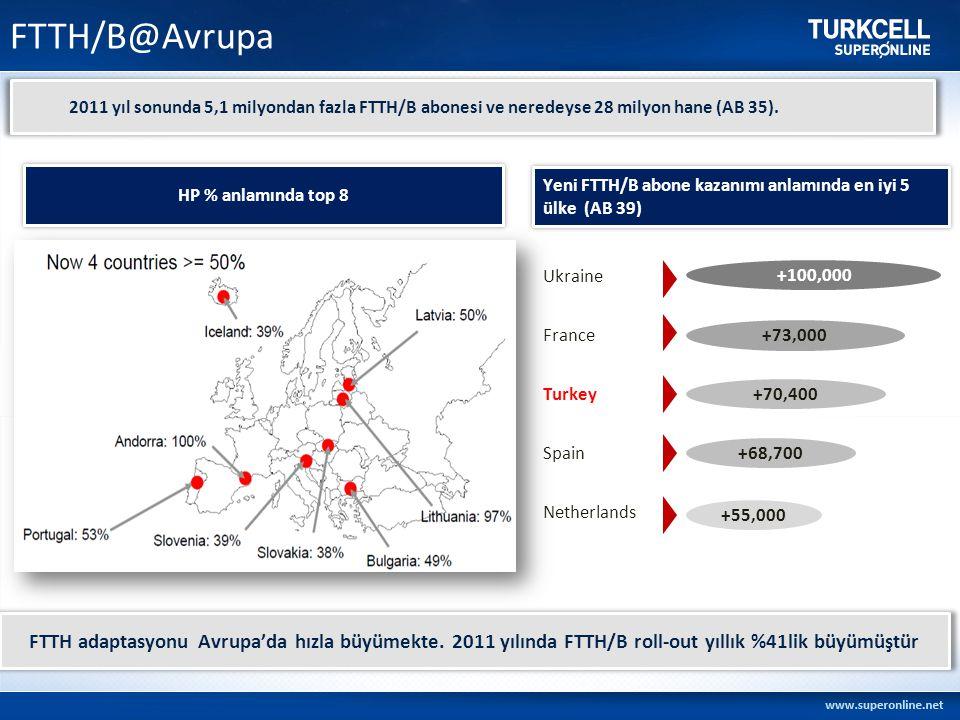 FTTH/B@Avrupa 2011 yıl sonunda 5,1 milyondan fazla FTTH/B abonesi ve neredeyse 28 milyon hane (AB 35).