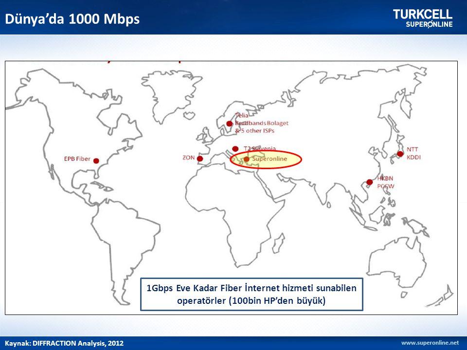 Dünya'da 1000 Mbps Dünya'da 1000Mbps servis sunulan ilk 10 ülke içindeyiz, bunların çoğu henüz deneme ya da pilot uygulama aşamasında.