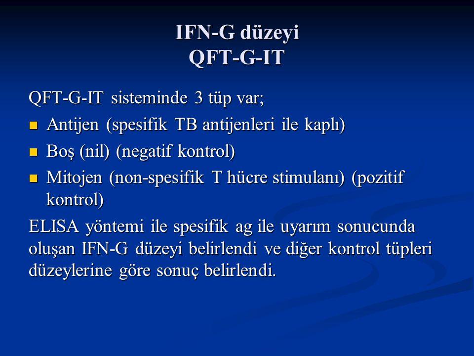 IFN-G düzeyi QFT-G-IT QFT-G-IT sisteminde 3 tüp var;