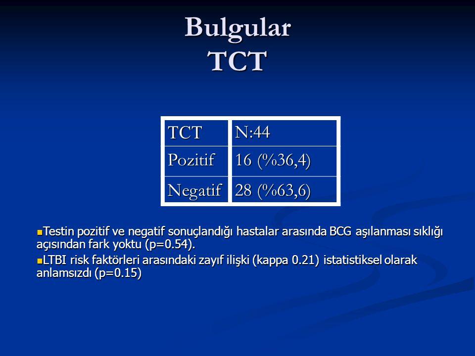 Bulgular TCT TCT N:44 Pozitif 16 (%36,4) Negatif 28 (%63,6)