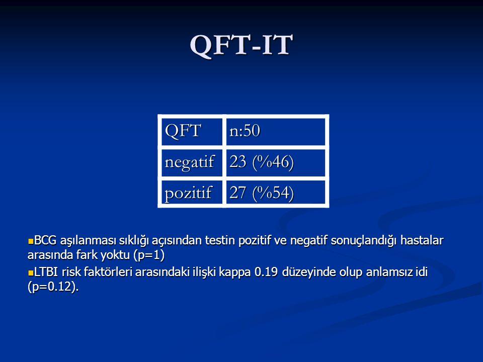 QFT-IT QFT n:50 negatif 23 (%46) pozitif 27 (%54)