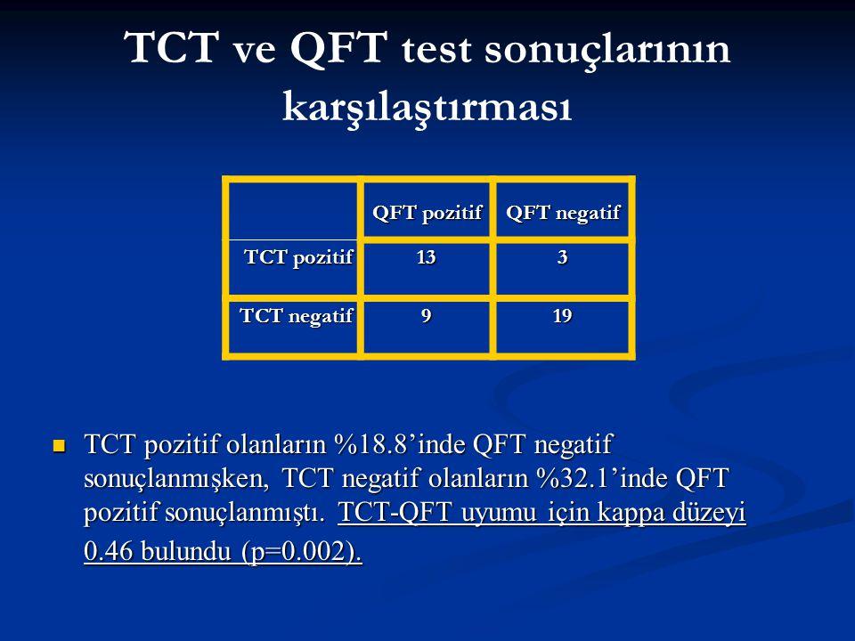 TCT ve QFT test sonuçlarının karşılaştırması
