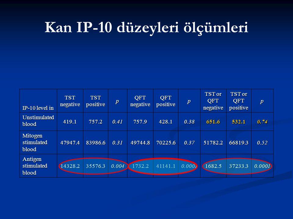 Kan IP-10 düzeyleri ölçümleri