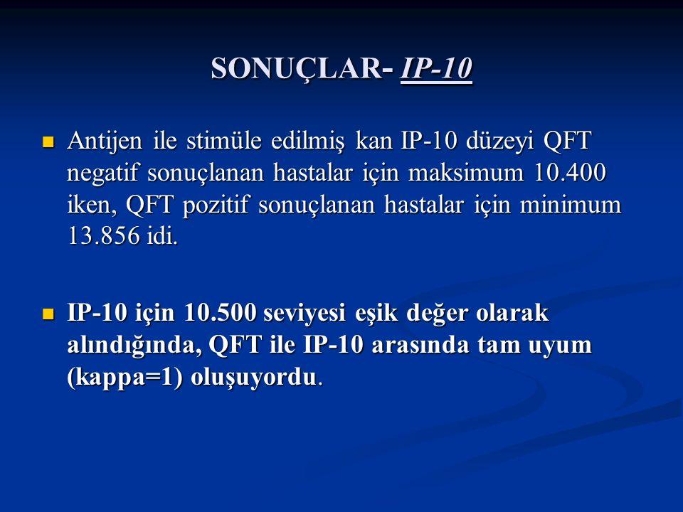 SONUÇLAR- IP-10