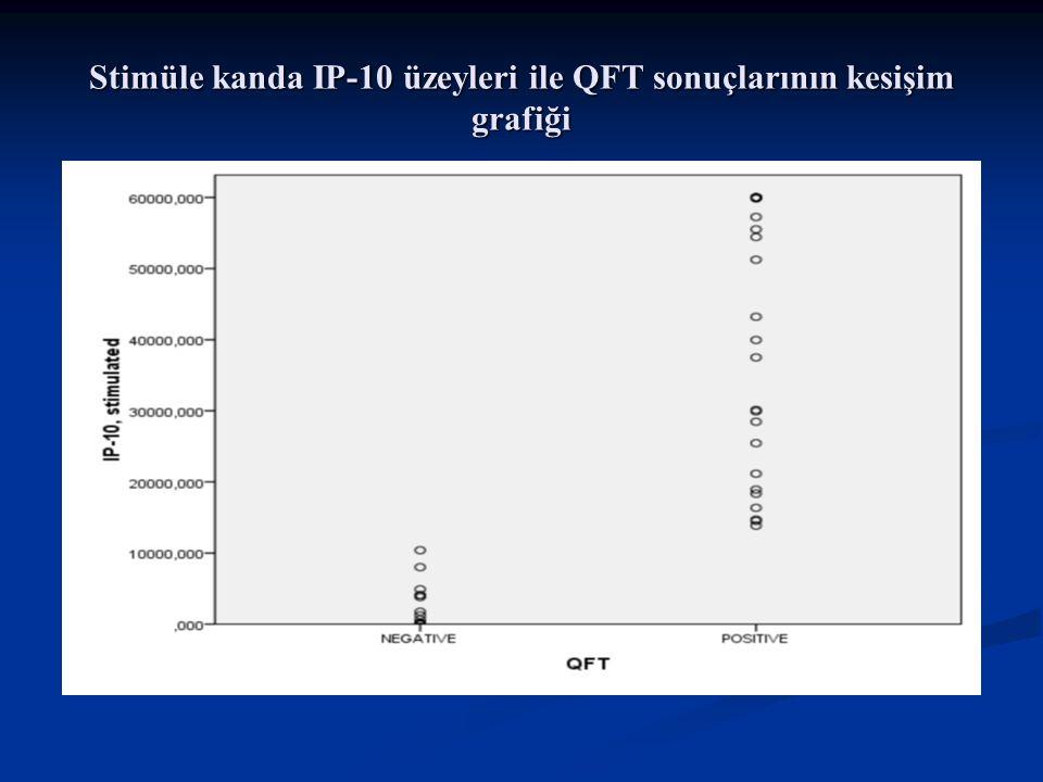 Stimüle kanda IP-10 üzeyleri ile QFT sonuçlarının kesişim grafiği