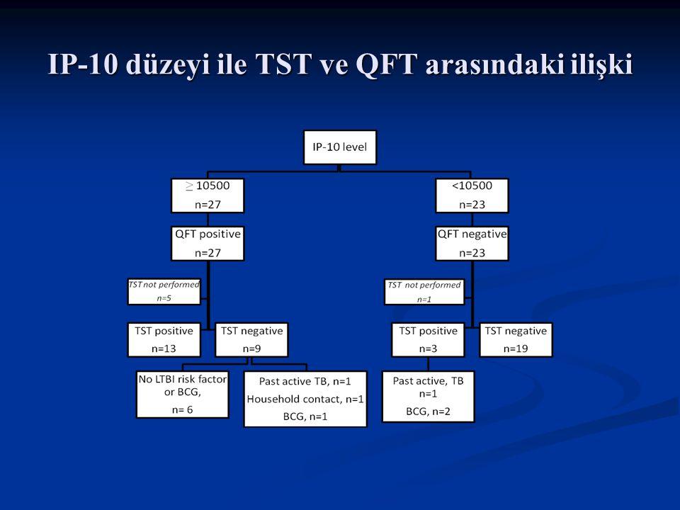 IP-10 düzeyi ile TST ve QFT arasındaki ilişki