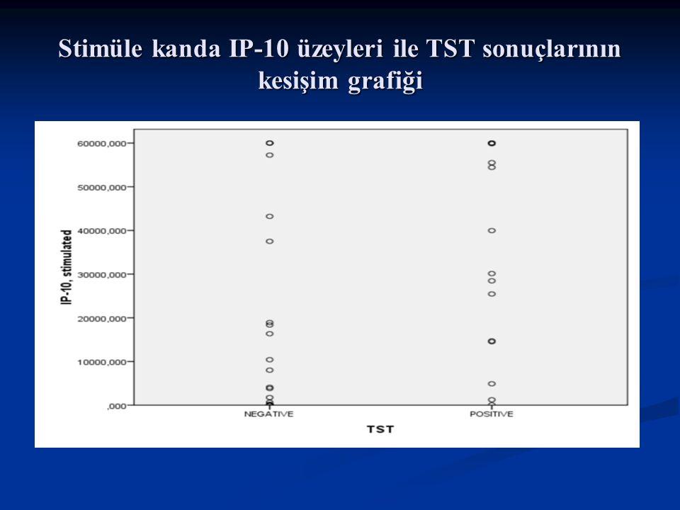 Stimüle kanda IP-10 üzeyleri ile TST sonuçlarının kesişim grafiği
