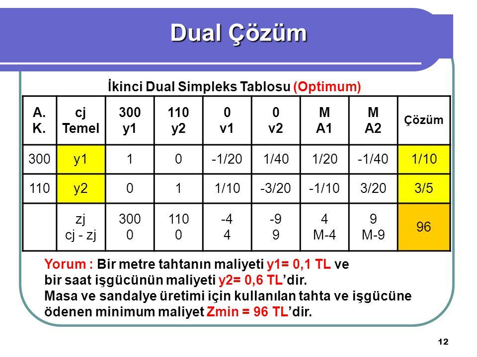 İkinci Dual Simpleks Tablosu (Optimum)
