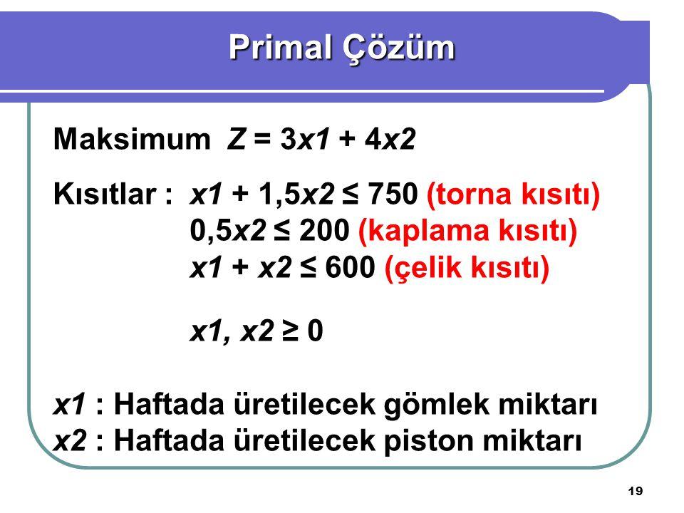 Primal Çözüm Maksimum Z = 3x1 + 4x2