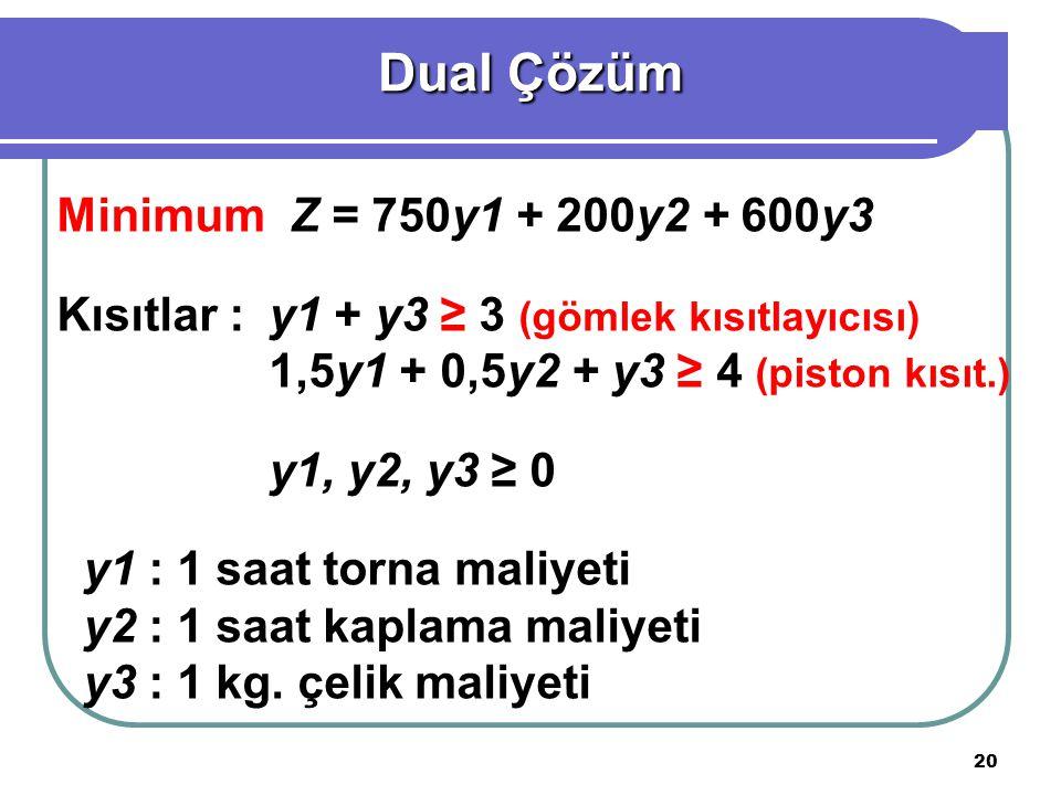 Dual Çözüm Minimum Z = 750y1 + 200y2 + 600y3