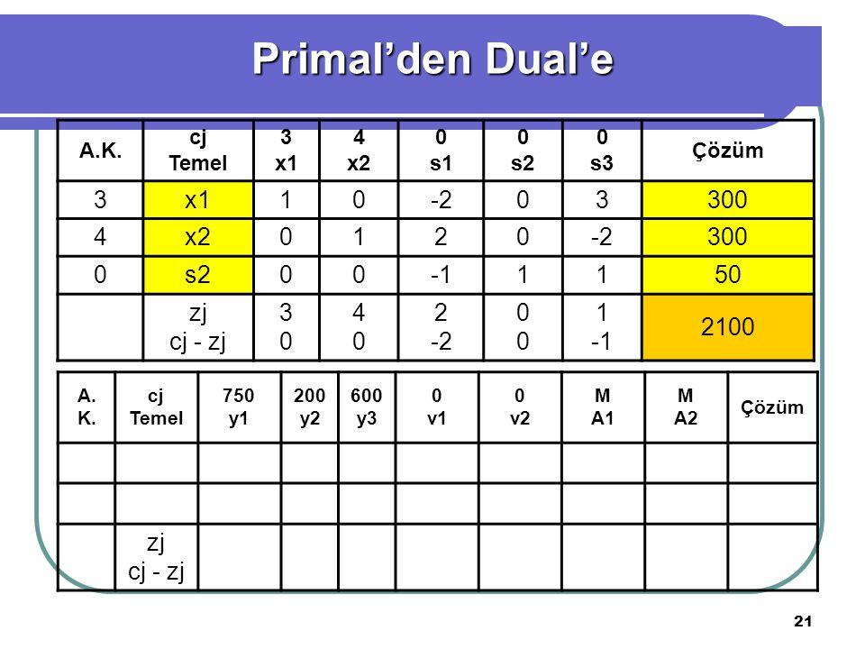 Primal'den Dual'e 3 x1 1 -2 300 4 x2 2 s2 -1 50 zj cj - zj 2100