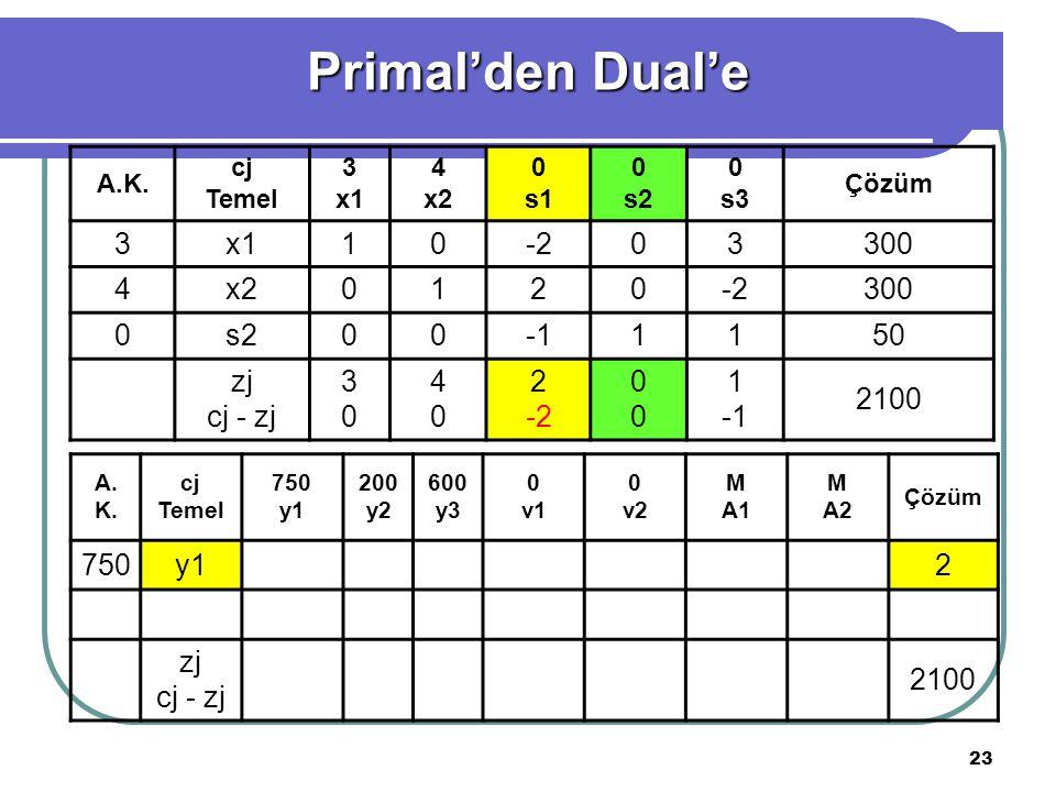 Primal'den Dual'e 3 x1 1 -2 300 4 x2 2 s2 -1 50 zj cj - zj 2100 750 y1