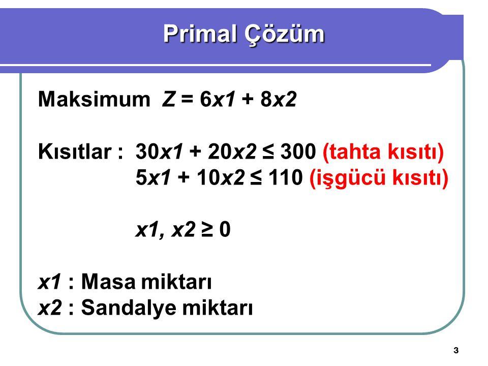 Primal Çözüm Maksimum Z = 6x1 + 8x2