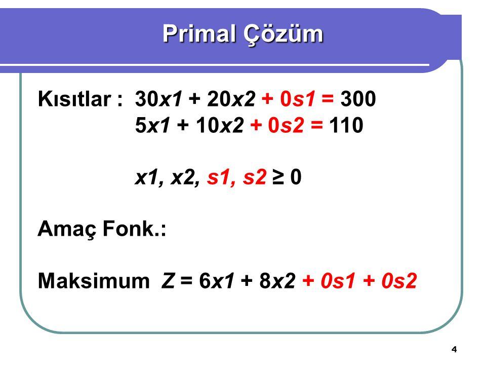 Primal Çözüm Kısıtlar : 30x1 + 20x2 + 0s1 = 300 5x1 + 10x2 + 0s2 = 110