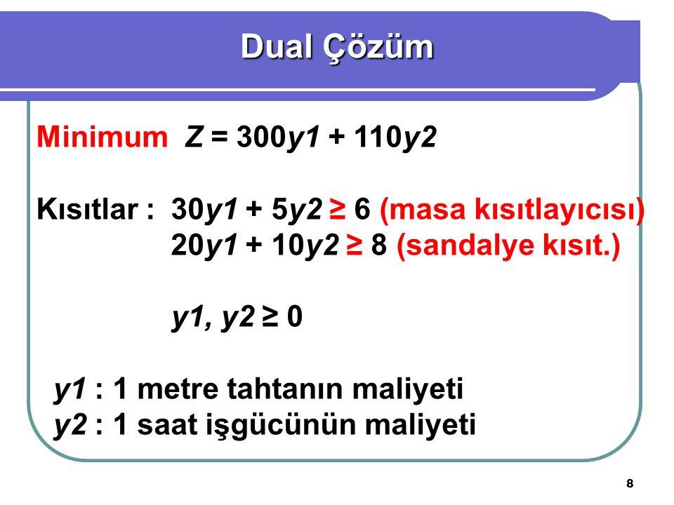 Dual Çözüm Minimum Z = 300y1 + 110y2