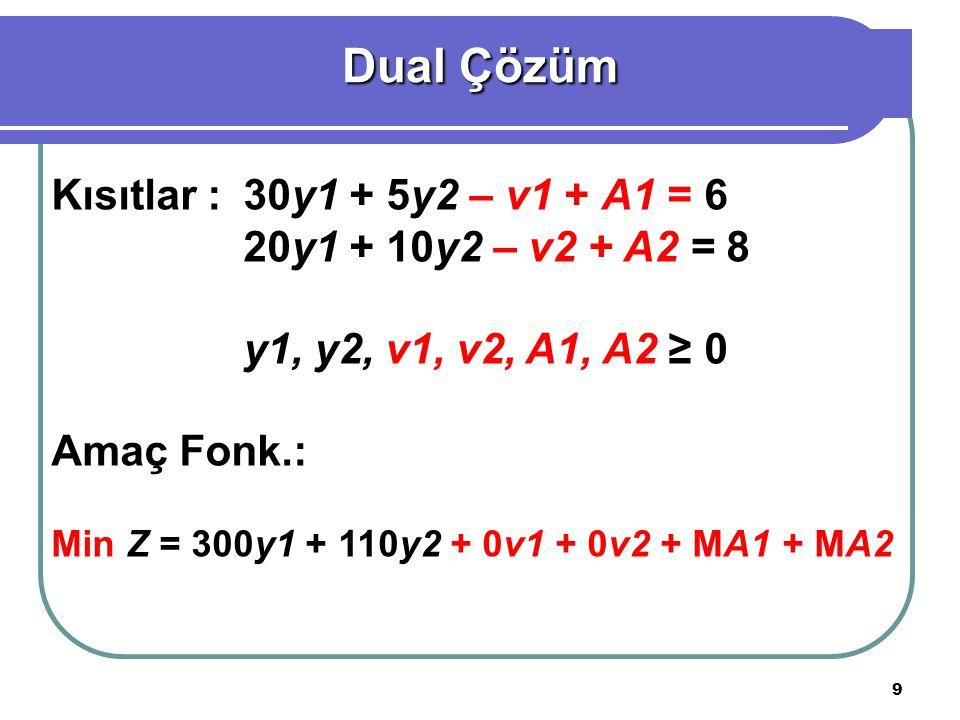 Dual Çözüm Kısıtlar : 30y1 + 5y2 – v1 + A1 = 6
