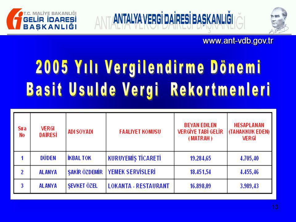 2005 Yılı Vergilendirme Dönemi Basit Usulde Vergi Rekortmenleri